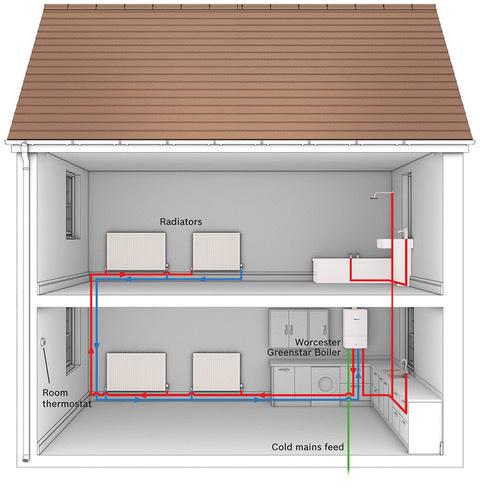 lements plumbing & heating Worcester Gas Combi boiler diagram