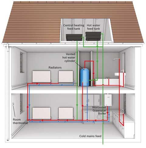 Elements plumbing & heating - Worcester Gas Regular Heat only boiler