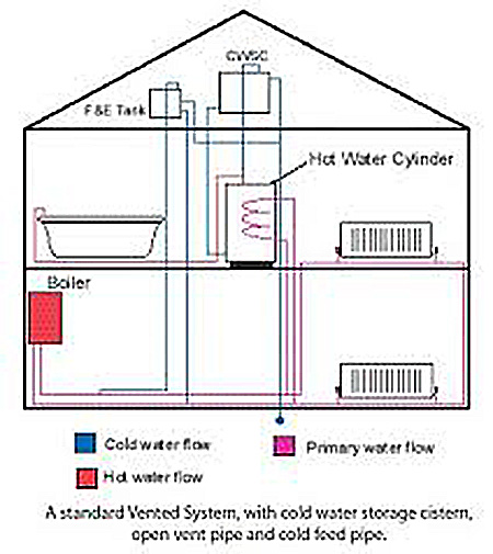 Elements plumbing unvented water cylinder system